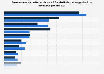 Umfrage in Deutschland zur Herkunft der Kunden von Rossmann nach Bundesländern 2018