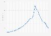 Marktwertentwicklung von Antoine Griezmann bis 2019