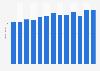 Revenue of Sveriges Television AB 2010-2018