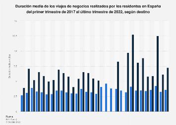 Duración media de viajes de negocios de residentes en España 2017-2019, por destino