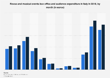 Box office and audience expenditure of musical events in Italy 2016, by month