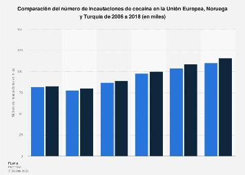 Comparación de las incautaciones de cocaína en la UE, Noruega y Turquía 2006-2016