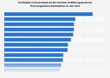 Großstädte mit der höchsten Aufklärungsquote bei Einbrüchen 2016