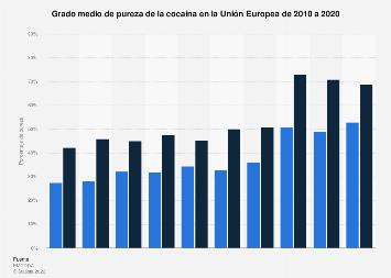 Grado de pureza de la cocaína UE 2010-2019