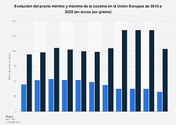 Precio mínimo y máximo de la cocaína en la UE 2010-2017
