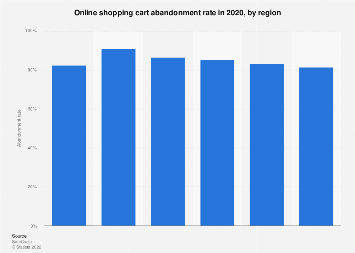 Shopping cart abandonment rate worldwide 2016, by region