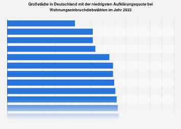 Großstädte mit der niedrigsten Aufklärungsquote bei Einbrüchen 2017