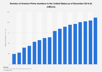 Number of U.S. Amazon Prime subscribers 2013-2018
