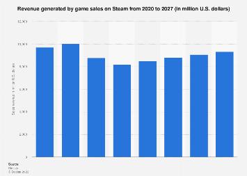 Steam game sales revenue 2014-2017