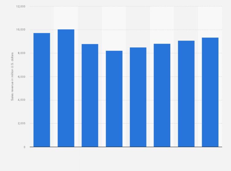 Steam sales revenue 2017   Statista