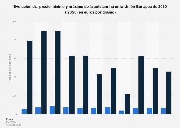 Precio mínimo y máximo de la anfetamina en la UE 2010-2016