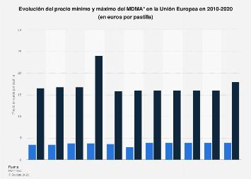 Precio mínimo y máximo del MDMA en la UE 2010-2017