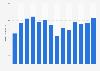 U.S. Infiniti sales 2002-2015