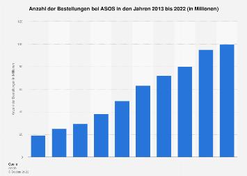 Gesamtanzahl der Bestellungen bei ASOS bis 2017