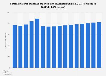 European Union-28: cheese import volume forecast 2015-2026
