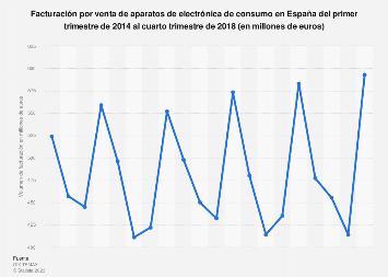 Electrónica de consumo: ingresos trimestrales España T1 2014-T2 2017
