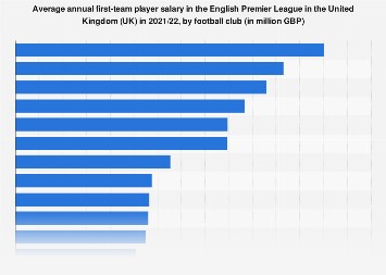 English Premier League: average first-team player pay per year in the UK in 2017/2018