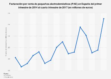 Pequeños electrodomésticos: ingresos trimestrales España T1 2014-T2 2017