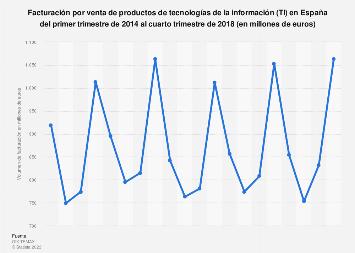 Tecnologías de la información: ingresos trimestrales España T1 2014-T2 2017