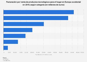 Tecnologías para el hogar: ingresos por categoría de producto Europa occidental 2017