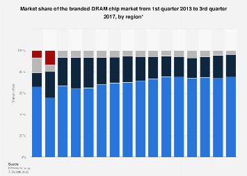 Global branded DRAM market share 2013-2017, by region