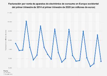 Electrónica de consumo: ingresos trimestrales Europa occidental T1 2014-T4 2018