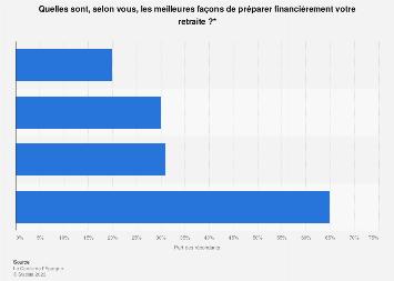 Façons préférées des Français de préparer financièrement leur retraite 2019