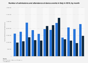 Admissions and attendances at dance events in Italy 2016 by month