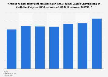 Football League Championship: average number of travelling fans per match 2010-2017