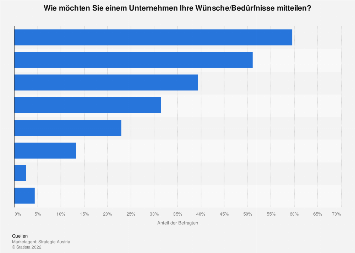 Bevorzugte Kommunikationswege für Konsumentenwünsche in Österreich 2016