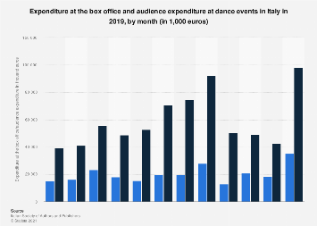 Italy: box office and audience expenditure of dance events 2016, by month