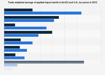 Average EU and U.S. applied import tariffs, by sector in 2013