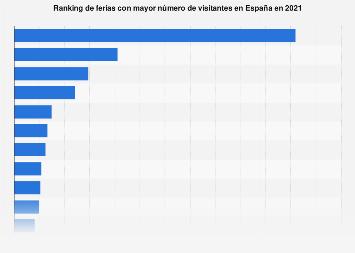 Ranking de ferias por número de visitantes España 2017