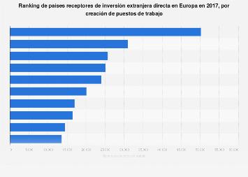 IED: principales destinos según creación de puestos de trabajo en Europa 2016