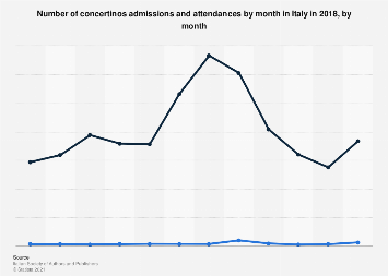Italy: admissions and attendances at concertinos 2016, by month