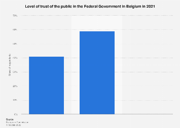 Public trust in the Federal Government in Belgium 2017