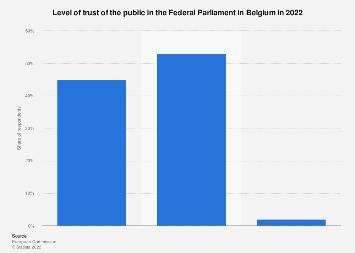Public trust in the Federal Parliament in Belgium 2017