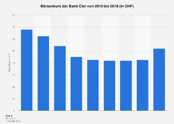 Börsenkurs der Bank Coop bis 2016