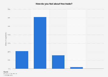 Public opinion of free trade in Belgium in 2016
