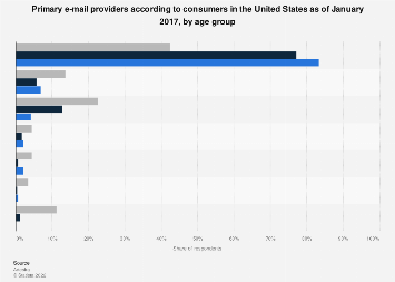 Preferred U S  e-mail providers by age 2017 | Statista