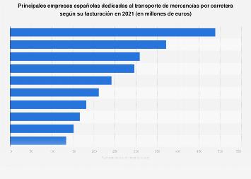 Empresas líderes en el transporte de mercancías por carretera España 2018