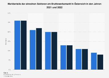 Marktanteile der einzelnen Sektoren am Bruttowerbemarkt in Österreich 2018