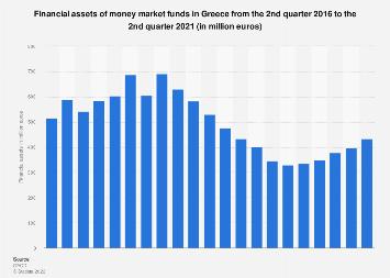 Greece: Financial assets of money market funds Q1 2014 - Q2 2017