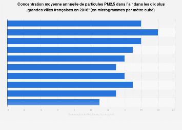 Concentration de PM2,5 dans l'air dans les dix plus grandes villes en France 2016