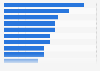 Parts de marché des voitures gazole les plus vendues en France 2015