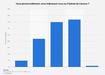 Intérêt des Français pour le Festival de Cannes 2017