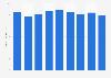 Union Pacific Railroad - average train speed 2013-2018