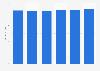 Ad spend per person in Chile 2014-2019