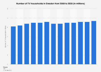 Number of TV households in Sweden 2008-2017
