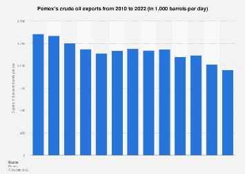 Pemex's crude oil exports 2004-2018